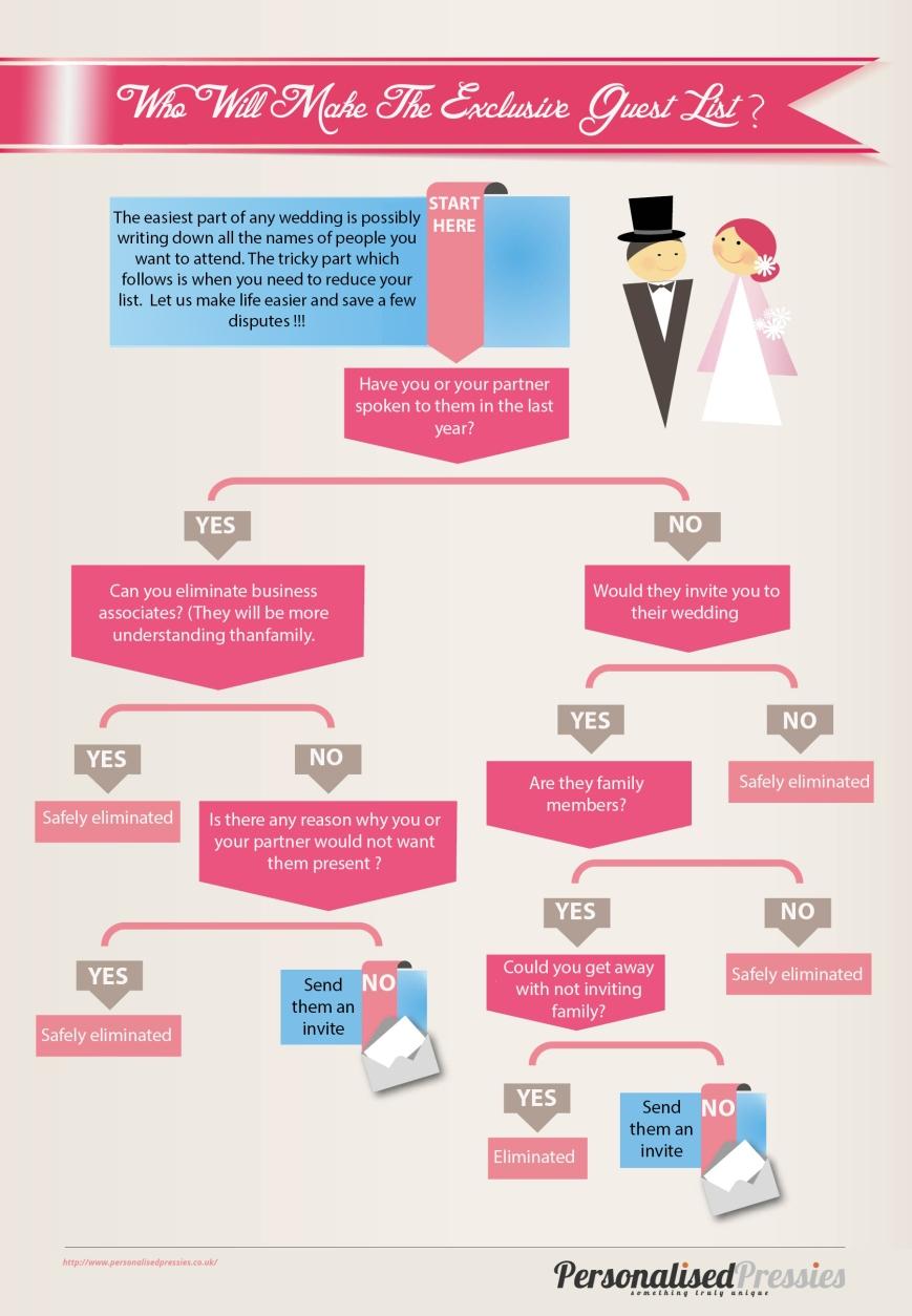 Who-will-make-the-wedding-list.jpeg