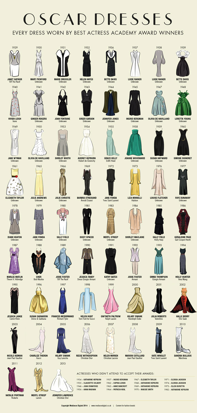 oscar-best-actress-dresses-de