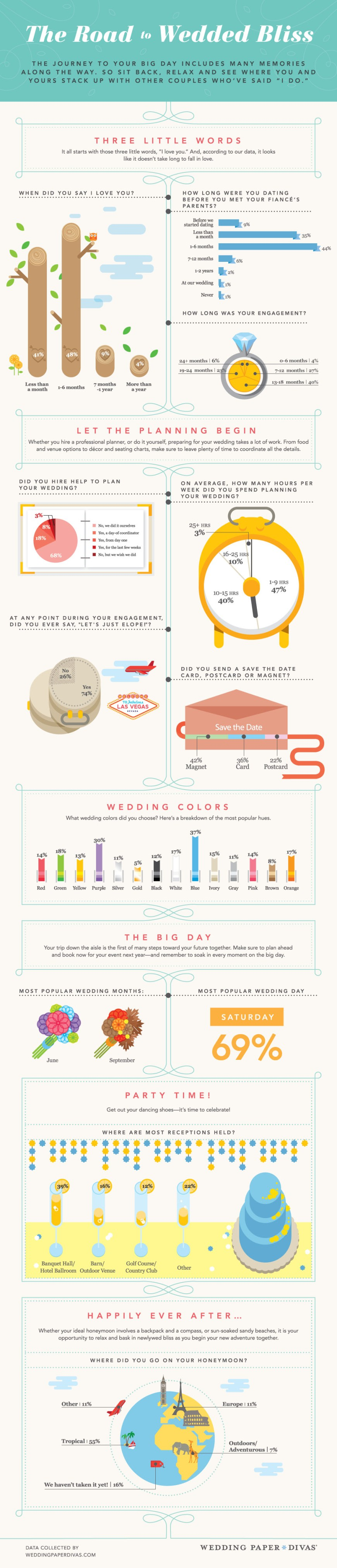 The_road_to_wedded_bliss_wedding_paper_divas_infographic